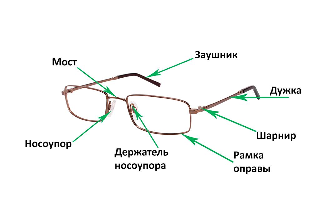 Как устроены очки  Металлическая оправа 005de17ac00