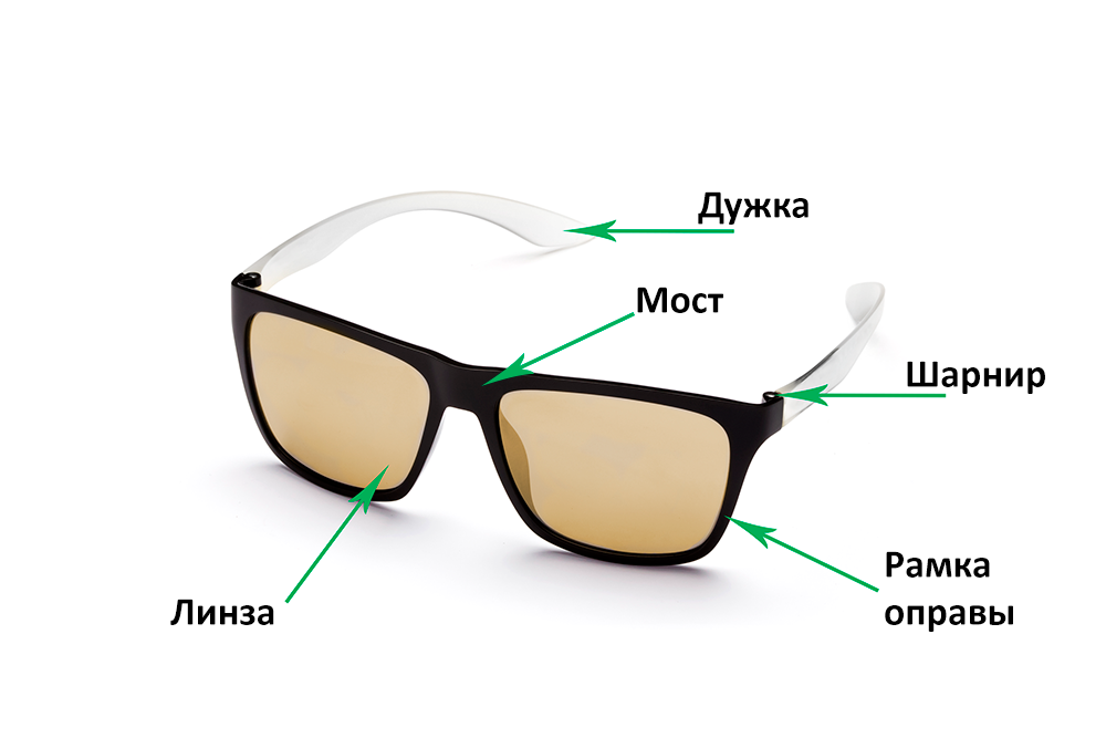 Как устроены очки  Пластмассовая оправа 5cb119e702e